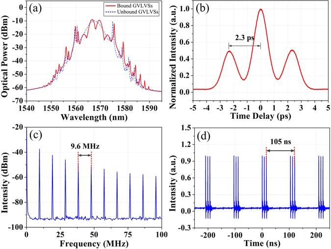 Group-velocity-locked vector soliton molecules in fiber