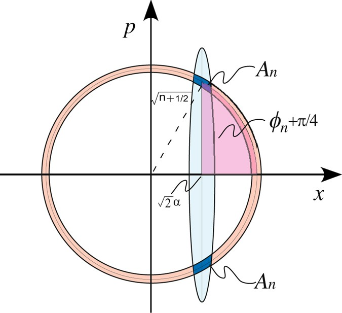 Controlling quantum interference in phase space with
