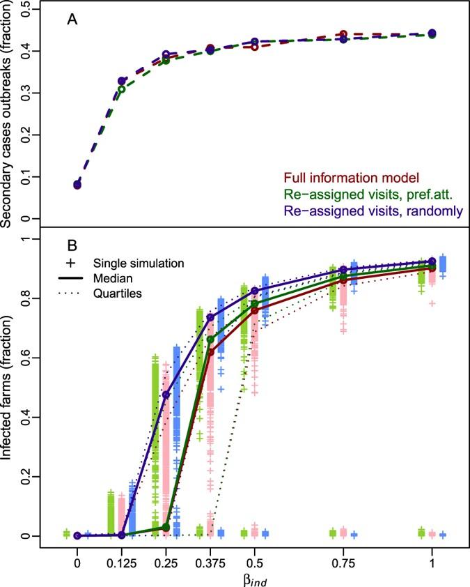 Modelling farm-to-farm disease transmission through