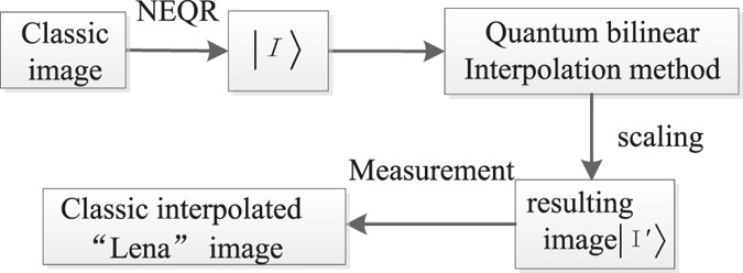 Quantum realization of the bilinear interpolation method for