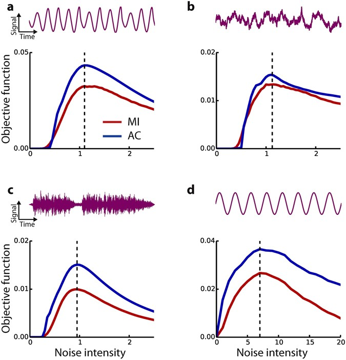 Adaptive stochastic resonance for unknown and variable input