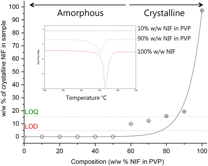In-situ freeze-drying - forming amorphous solids directly