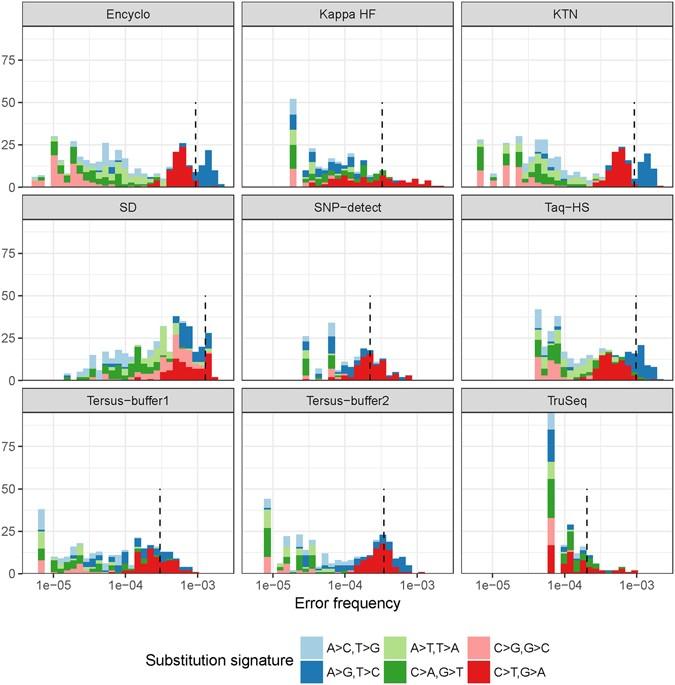 A high-throughput assay for quantitative measurement of PCR
