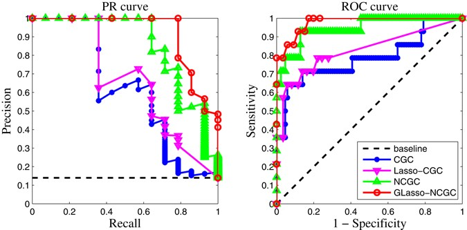 Reconstruction of Complex Directional Networks with Group