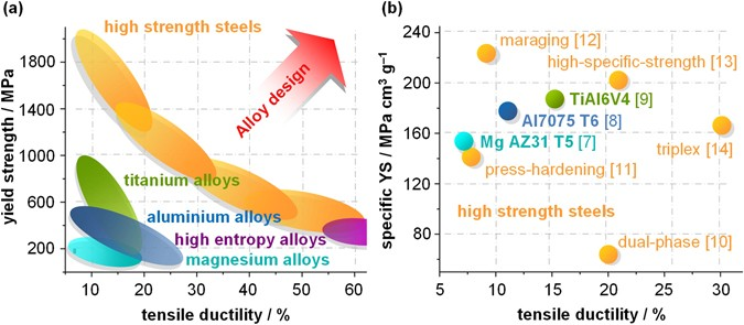 Stiff Light Strong And Ductile Nano Structured High Modulus Steel Scientific Reports