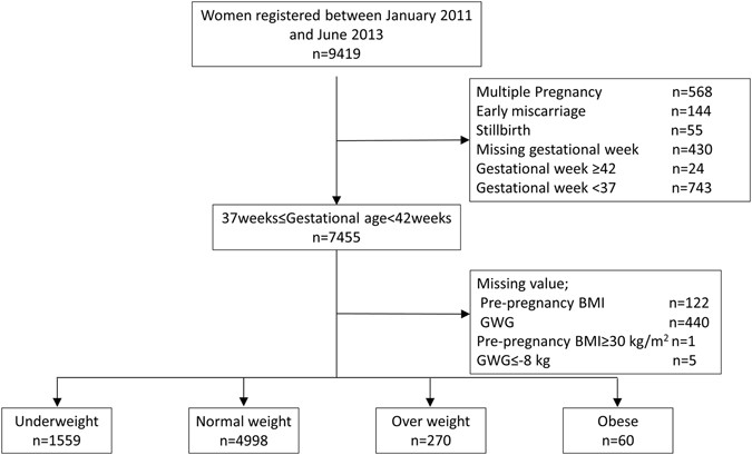 Investigation of optimal weight gain during pregnancy for