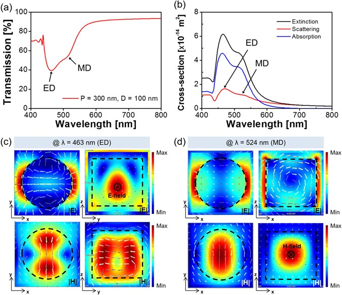Structural Color Filters Enabled by a Dielectric Metasurface