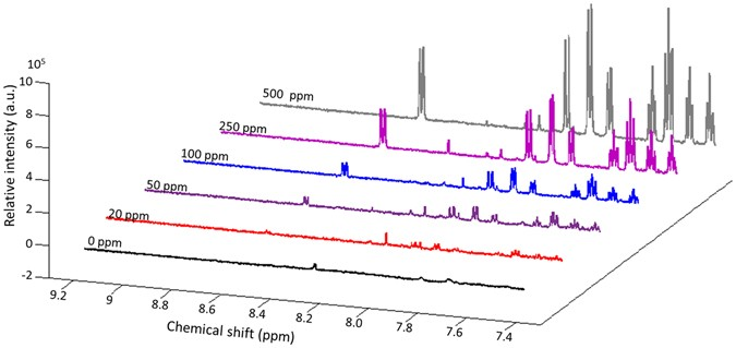 Application Of Nuclear Magnetic Resonance Spectroscopy In Food