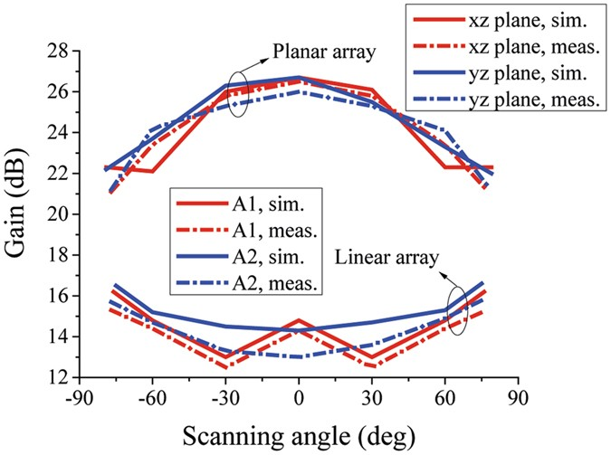 Wide-angle scanning planar array with quasi-hemispherical-pattern