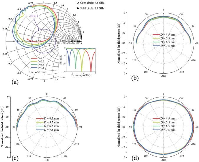 Wide-angle scanning planar array with quasi-hemispherical