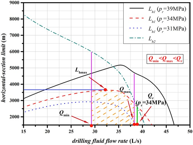 A Comprehensive Prediction Model of Hydraulic Extended-Reach