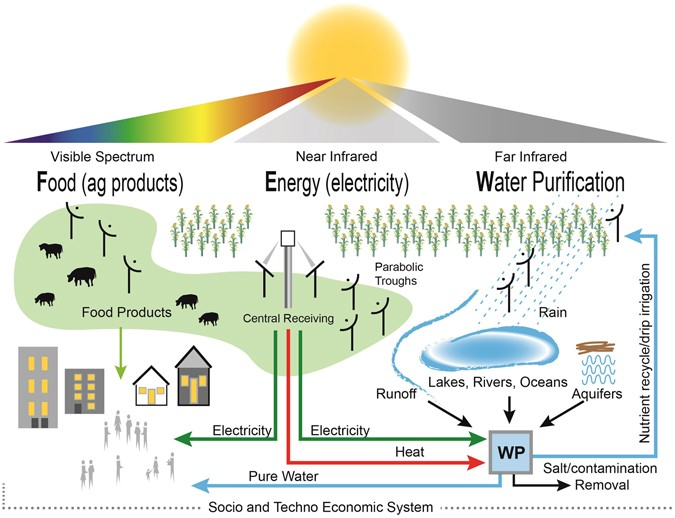 Directing solar photons to sustainably meet food, energy, and water