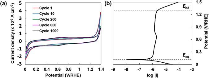 Highly conductive nano-sized Magnéli phases titanium oxide (TiO x