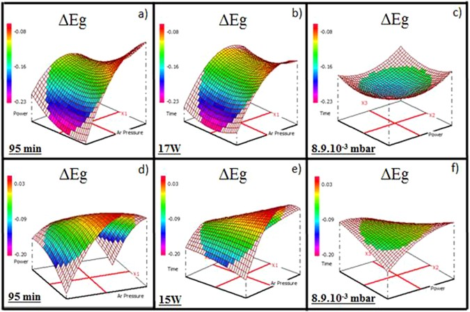 Experimental Design Approach For Deposition Optimization Of Rf Sputtered Chalcogenide Thin Films Devoted To Environmental Optical Sensors Scientific Reports