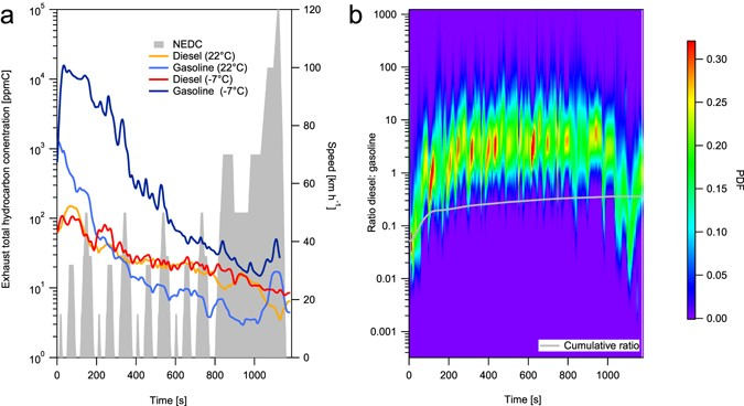 Gasoline cars produce more carbonaceous particulate matter