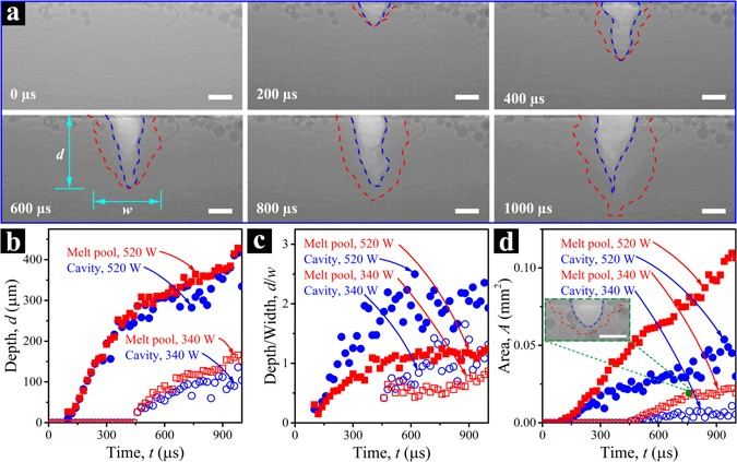 Real Time Monitoring Of Laser Powder Bed Fusion Process Using High Speed X Ray Imaging And Diffraction Scientific Reports