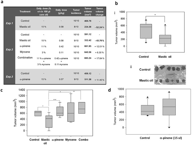 Dietary Mastic Oil Extracted From Pistacia Lentiscus Var Chia Suppresses Tumor Growth In Experimental Colon Cancer Models Scientific Reports