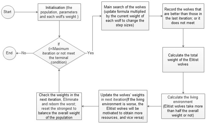 Elitist Binary Wolf Search Algorithm for Heuristic Feature