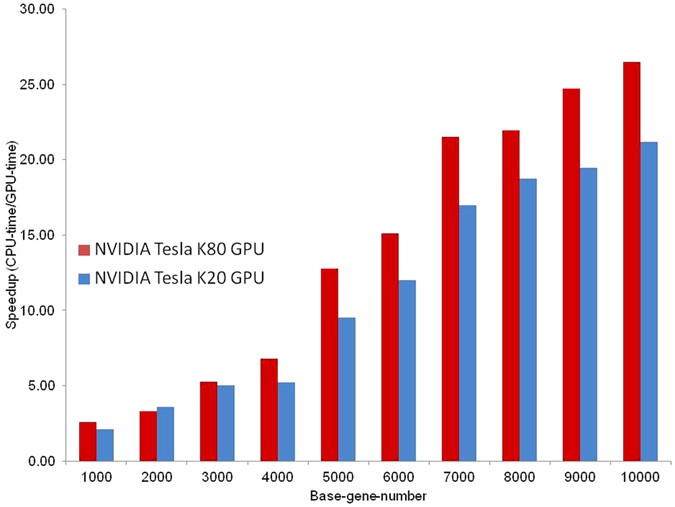 A GPU-accelerated algorithm for biclustering analysis and