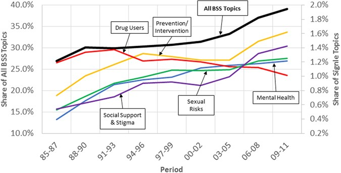 Global Trends and Regional Variations in Studies of HIV/AIDS