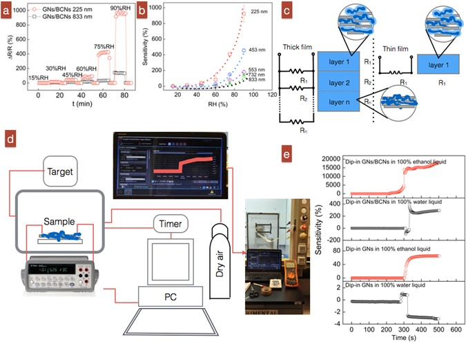 Alcohol Recognition by Flexible, Transparent and Highly