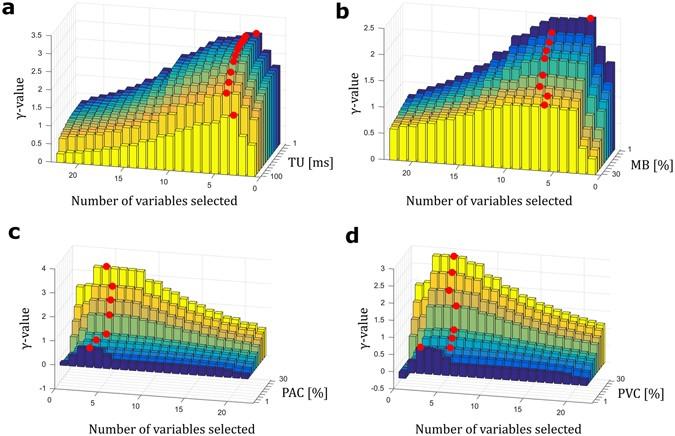 Heart rhythm characterization through induced physiological