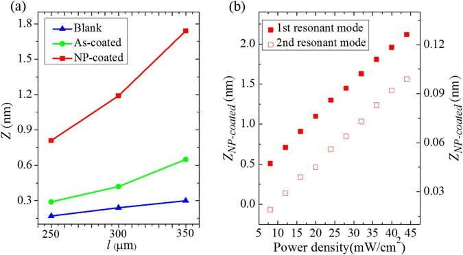 Plasmonic Microcantilever with Remarkably Enhanced Photothermal
