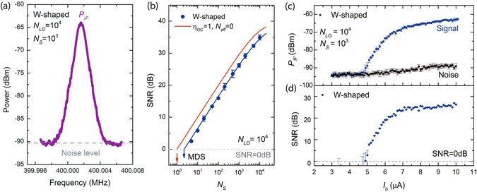 On-chip coherent detection with quantum limited sensitivity