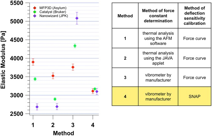 Standardized Nanomechanical Atomic Force Microscopy