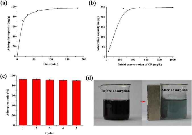 Facile fabrication of superparamagnetic graphene/polyaniline