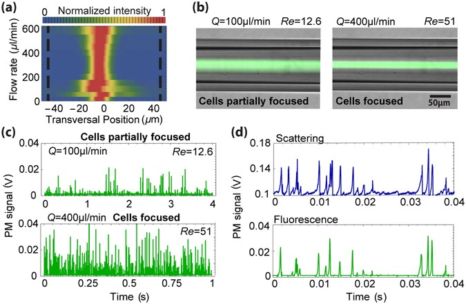 High performance micro-flow cytometer based on optical