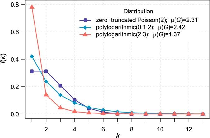 Bootstrap quantification of estimation uncertainties in