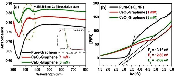 Ce 3+ -ion, Surface Oxygen Vacancy, and Visible Light