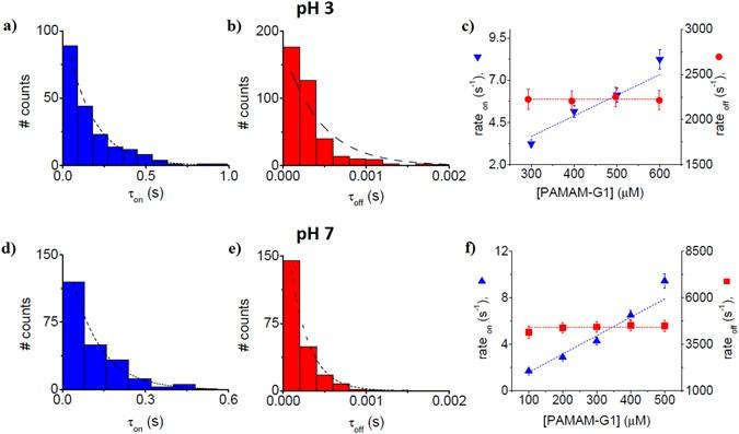 Nanoscale Investigation of Generation 1 PAMAM Dendrimers