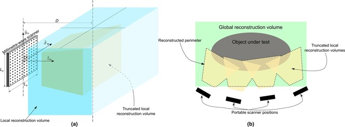 Multiview three-dimensional reconstruction by millimetre