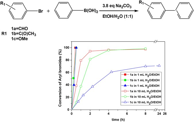 Acceleration of Batch-type Heterogeneous Ligand-free Suzuki-Miyaura on