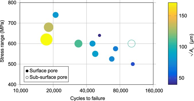 The Influence of Porosity on Fatigue Crack Initiation in