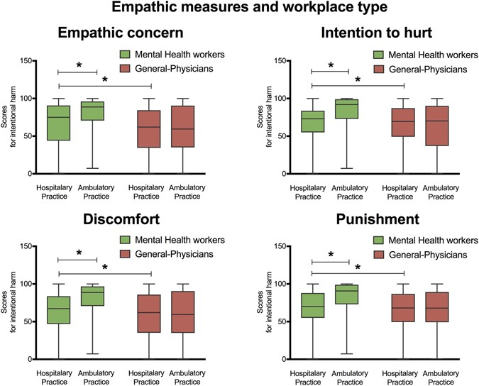 Empathy for others' suffering and its mediators in mental health