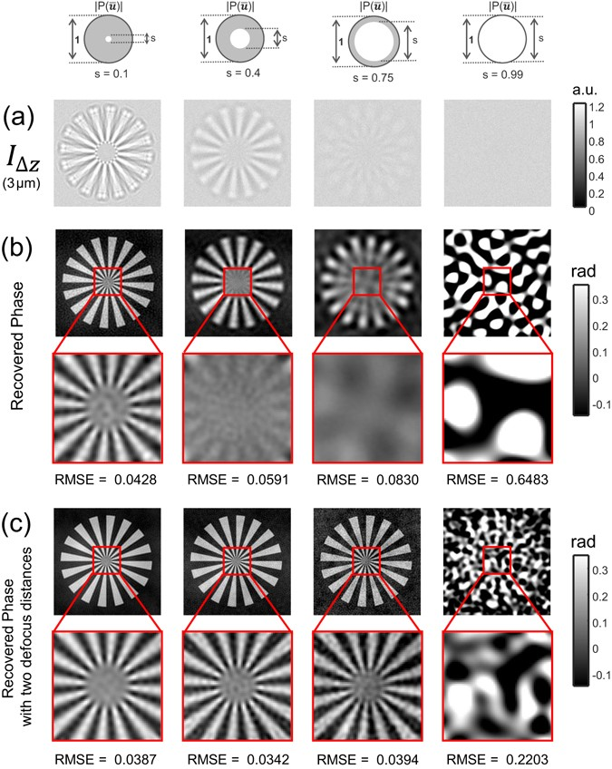 High-resolution transport-of-intensity quantitative phase