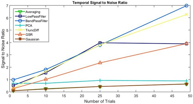 An analysis of signal processing algorithm performance for