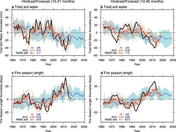 Multi-year predictability of climate, drought, and wildfire in