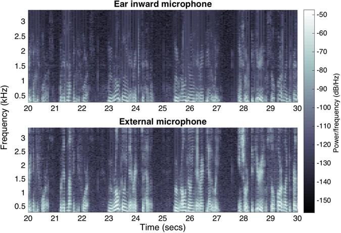Hearables: Multimodal physiological in-ear sensing