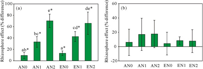 Elevated CO 2 and nitrogen addition have minimal influence