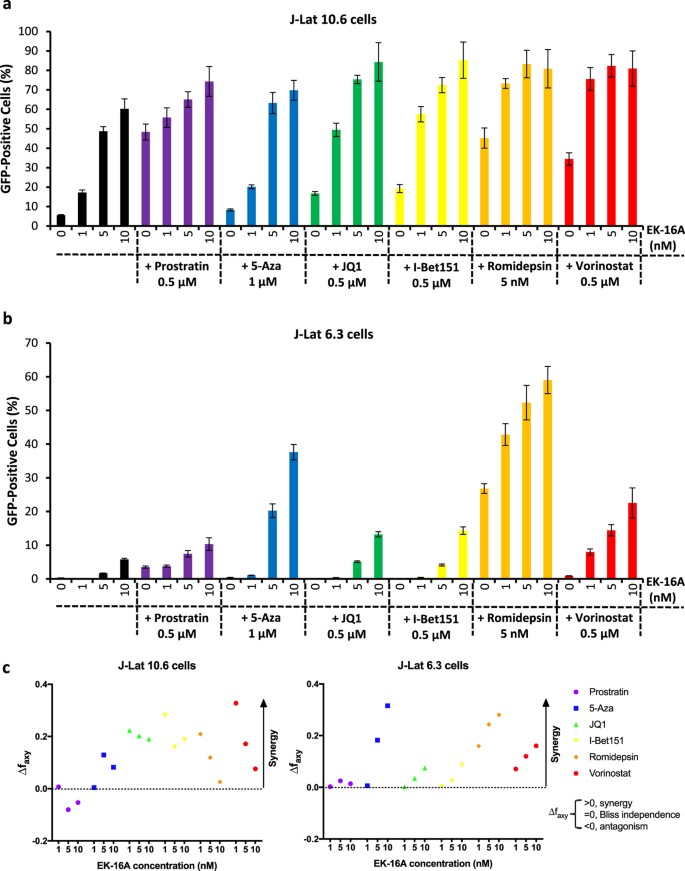 Reactivation of HIV-1 from Latency by an Ingenol Derivative from