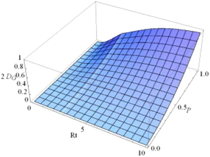 Quantum correlation of qubit-reservoir system in dissipative