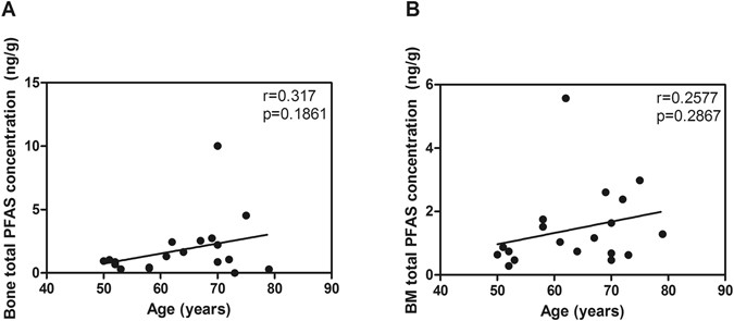 Perfluoroalkyl substances in human bone: concentrations in bones and