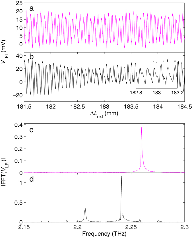 Measurement of the emission spectrum of a semiconductor