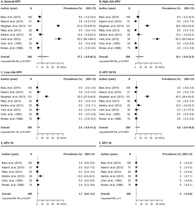 HPV prevalence in the foreskins of asymptomatic healthy infants and