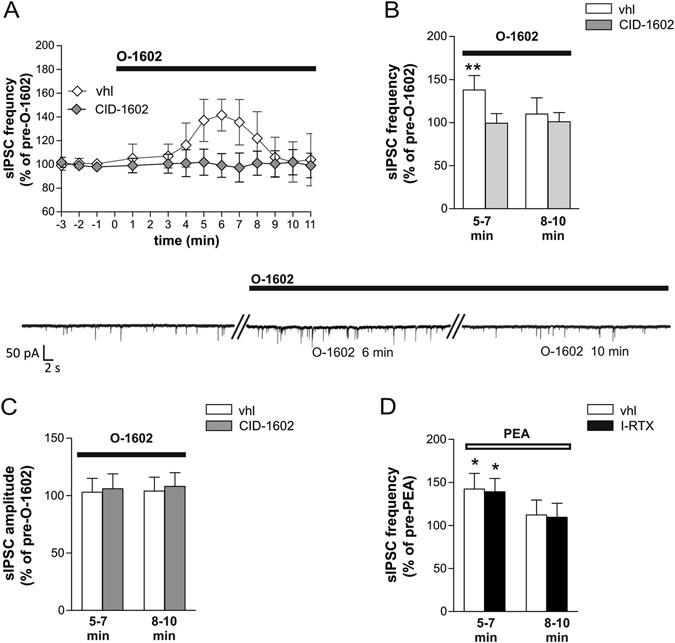 A novel crosstalk within the endocannabinoid system controls