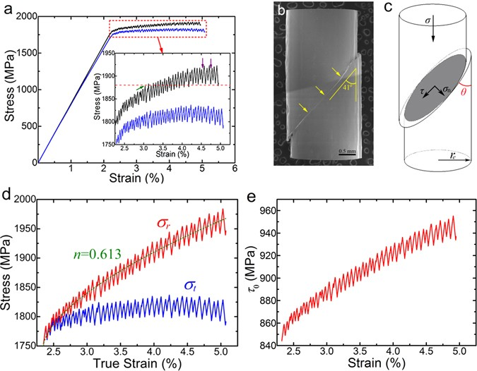 Hardening of shear band in metallic glass | Scientific Reports